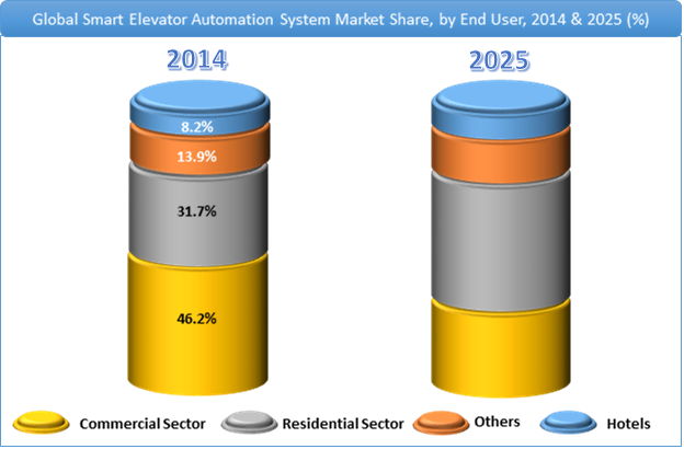 smart-elevators-system-market-share